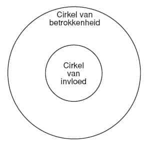 De cirkel van Covey